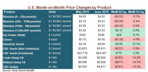 New Data Projects Decrease in CBD Prices | The Rodman Law Group