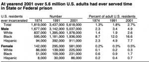 federal incarceration data, 2001, prison records